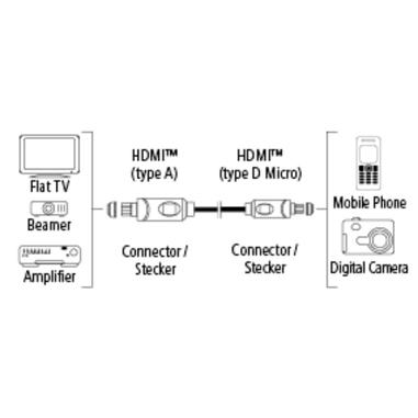 Hama 7122120 1.5m Micro-HDMI HDMI Nero cavo HDMI